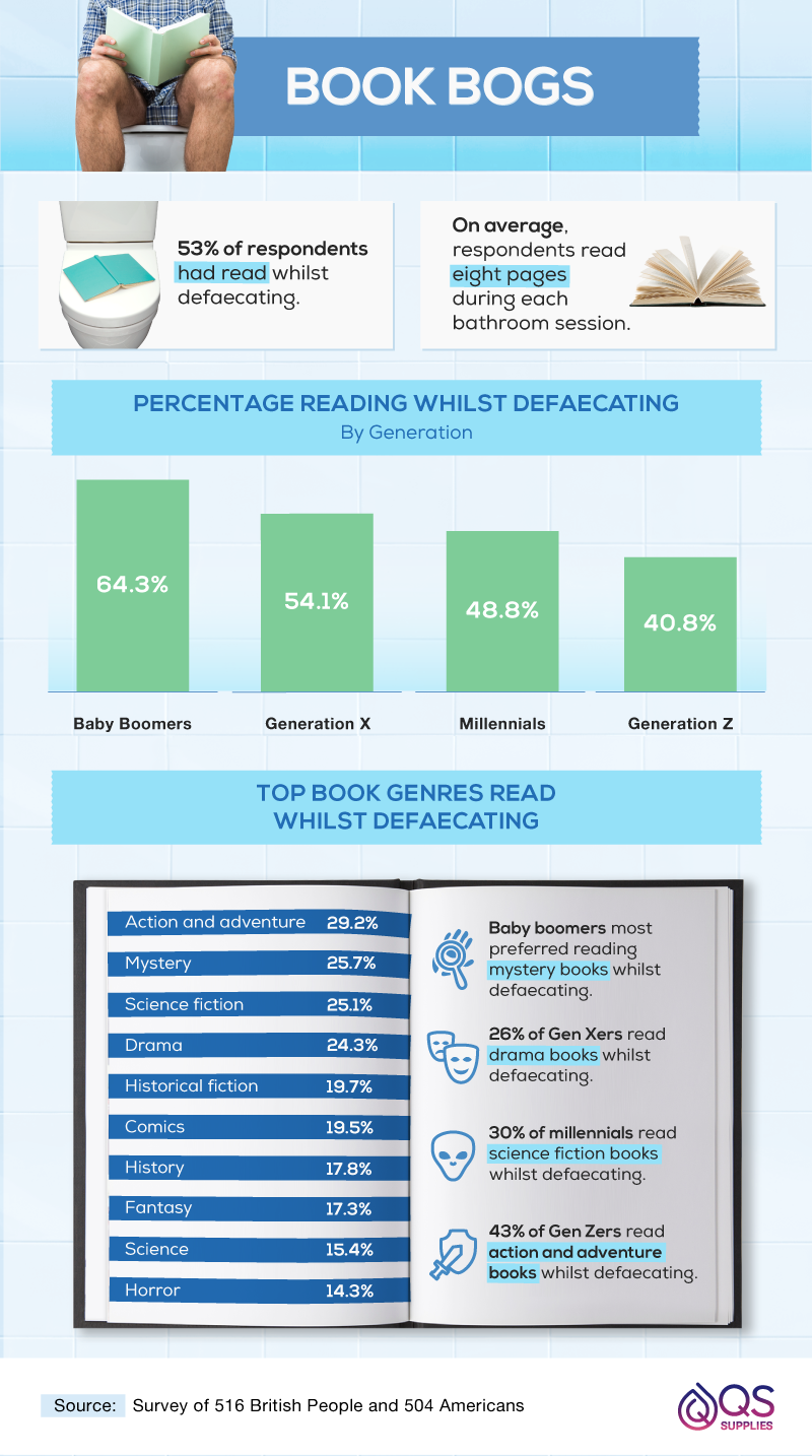 Percentages of reading whilst defaecating.