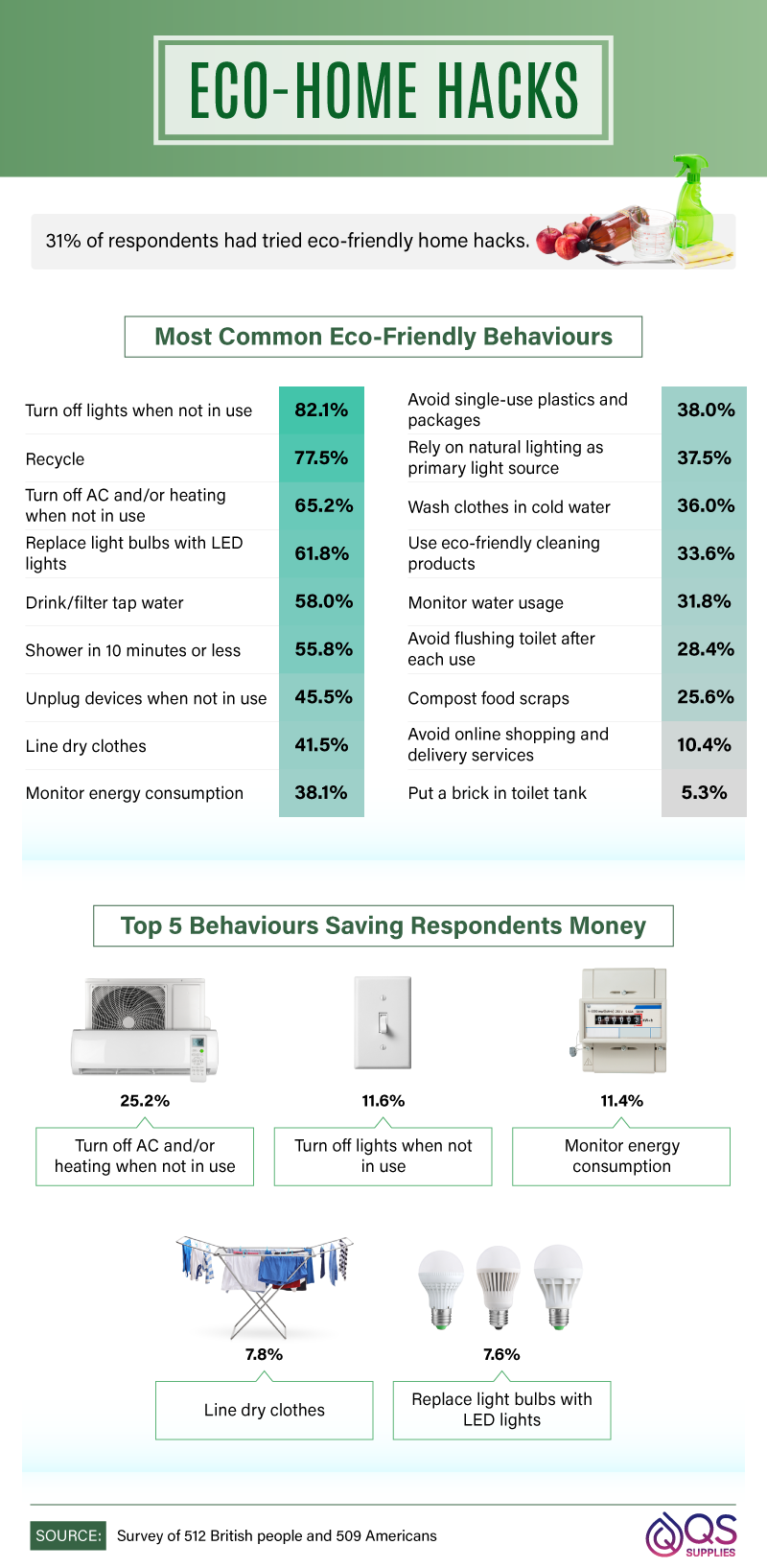 Most common eco-friendly behaviours.