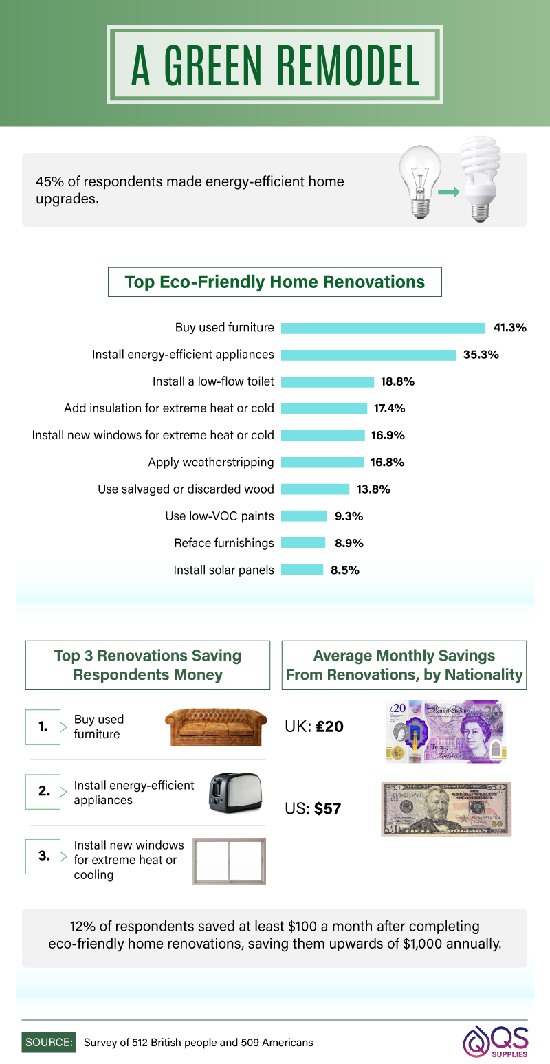 Top eco-friendly home renovation made by repsondents.