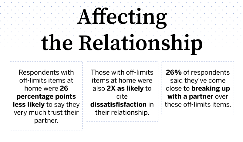 respondents-with-off-limits-items-at-home-were-26-percentage-points-less-likely-to-say-they-very-much-trust-their-partner