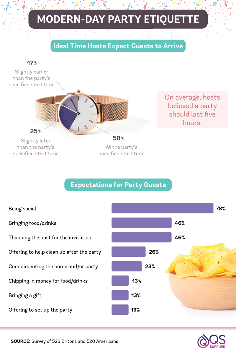 Modern Day Party etiquette