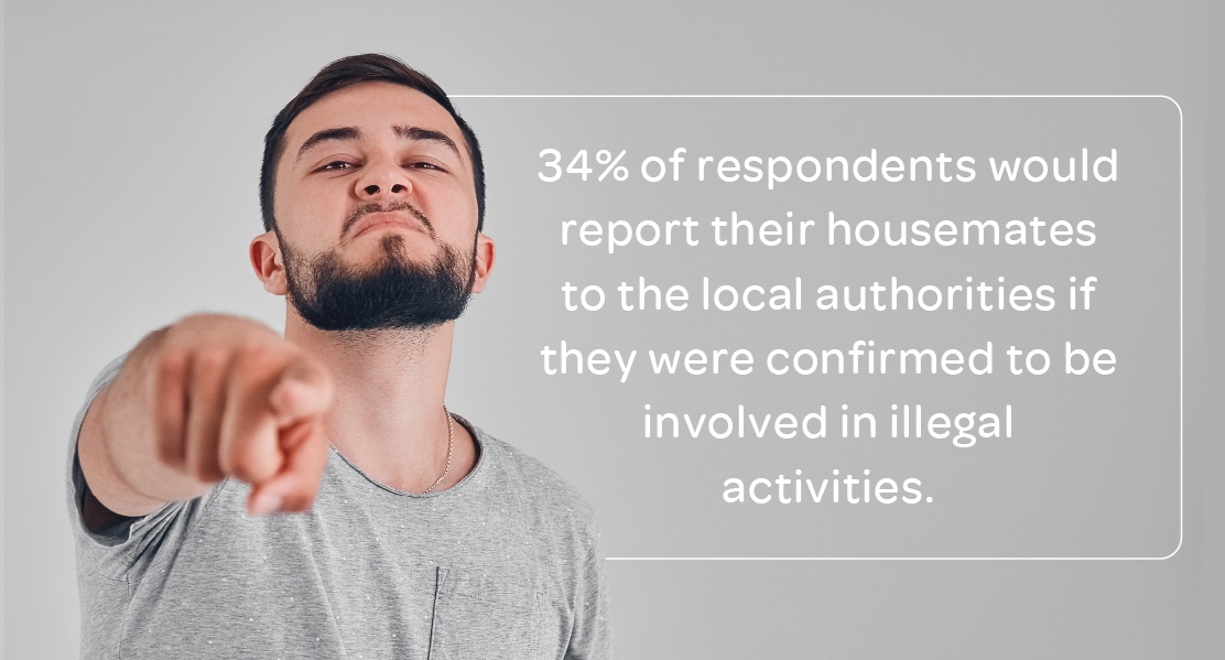Respondents who would report their housemate's to authorities if they were confirmed to be involved in illegal activities.
