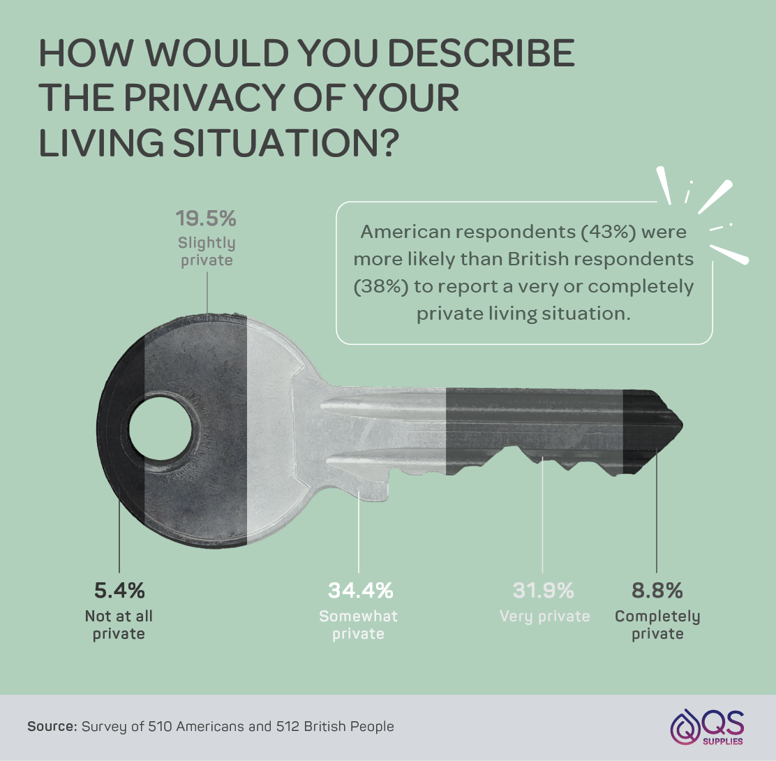 Levels of privacy respondents felt in their current living situation.