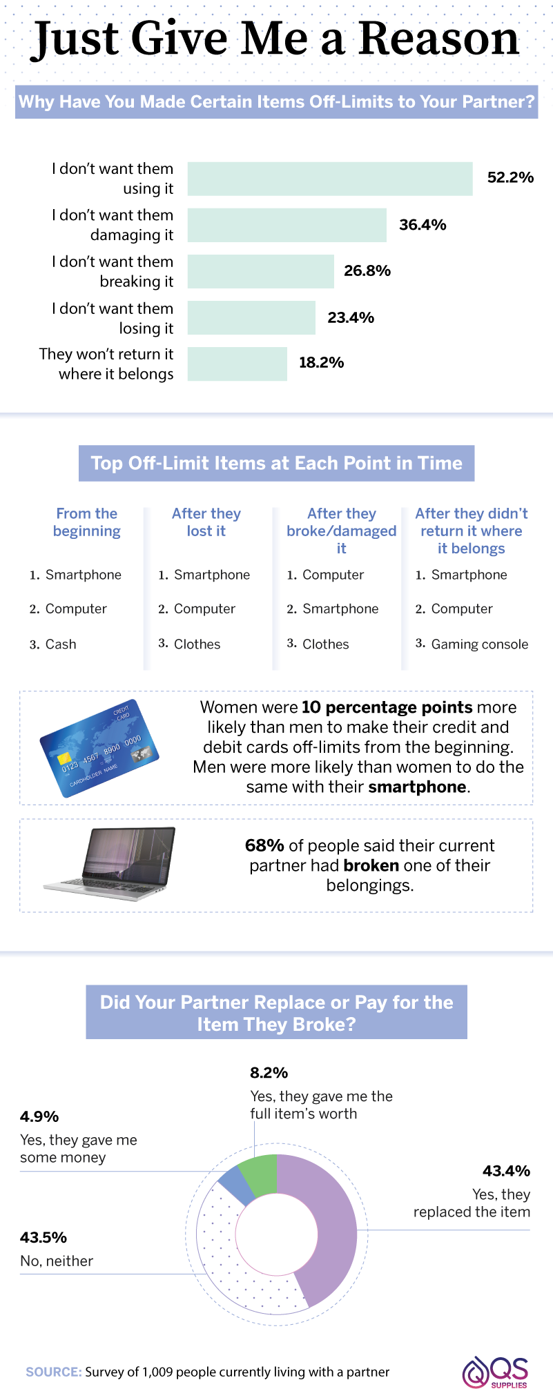 reasons-items-were-made-off-limits-to-partner-and-top-off-limits-items-at-each-point-in-time