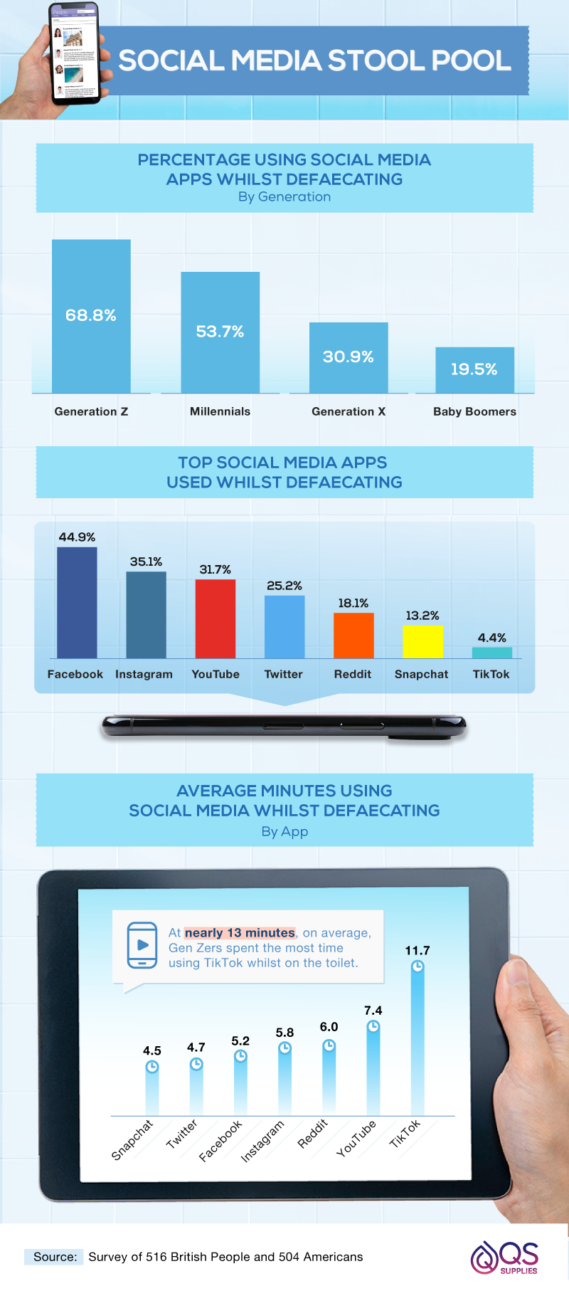 Percentages of social media apps used whilst defaecating.