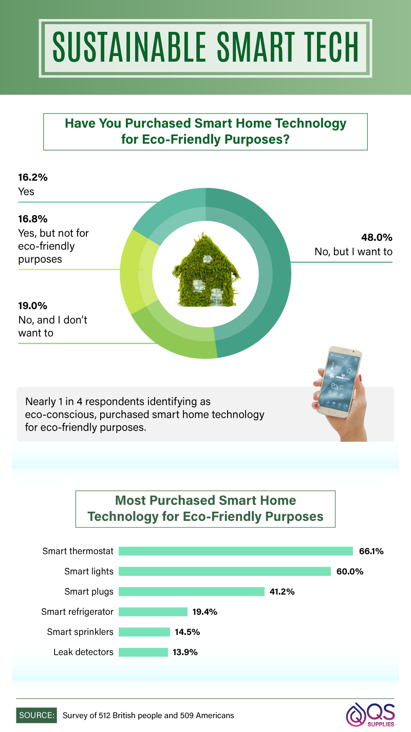 Most commonly purchased smart home tech for eco-friendly purposes.